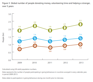 World Giving Index, 2014, Future World GFiving