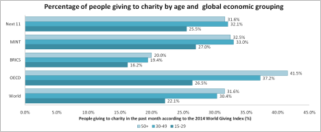 2014 World Giving Index, Future World Giving