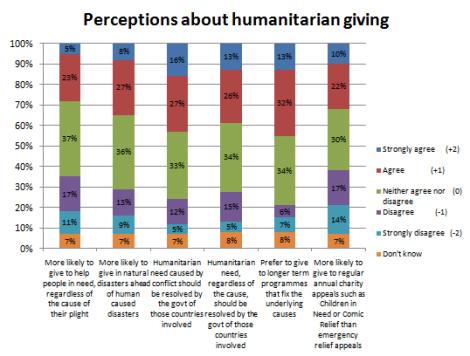 data, victim blaming, humanitarian disasters, Syria