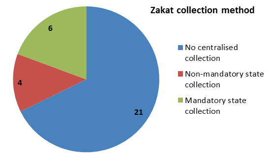 Could zakat plug the gaps in humanitarian or development aid zakat charity aid development humanitarian ccuart Image collections