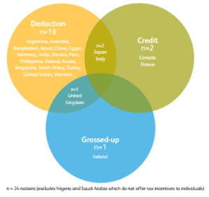 Venn diagram of forms of relief for individual donors - click to enlarge